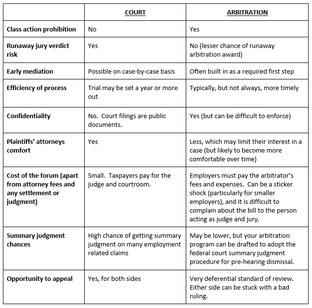Court v Arbitration Comparison Table